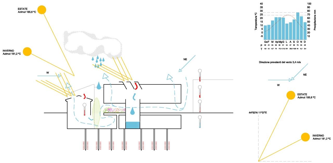 Cittadella del Commiato-Climate Design