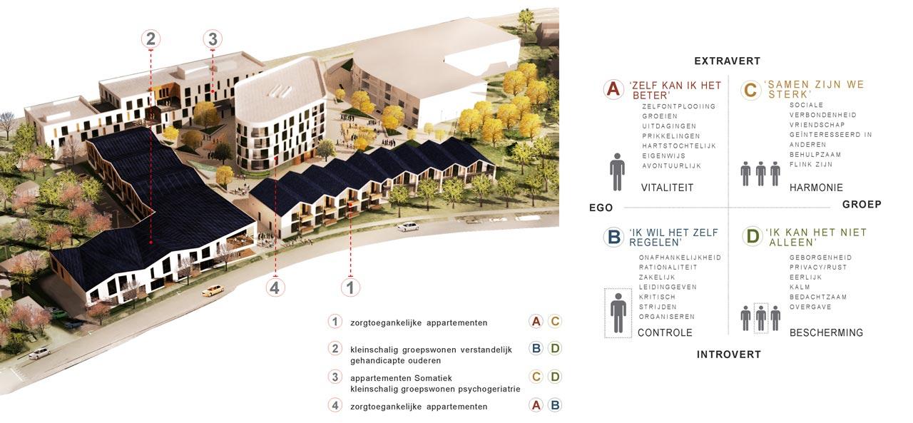 Eltheto Gezondheidscentrum en huisvesting-Lifestijl diagram